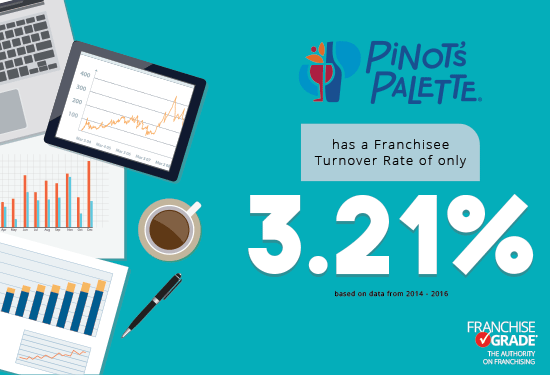 Pinot's Palette Franchise