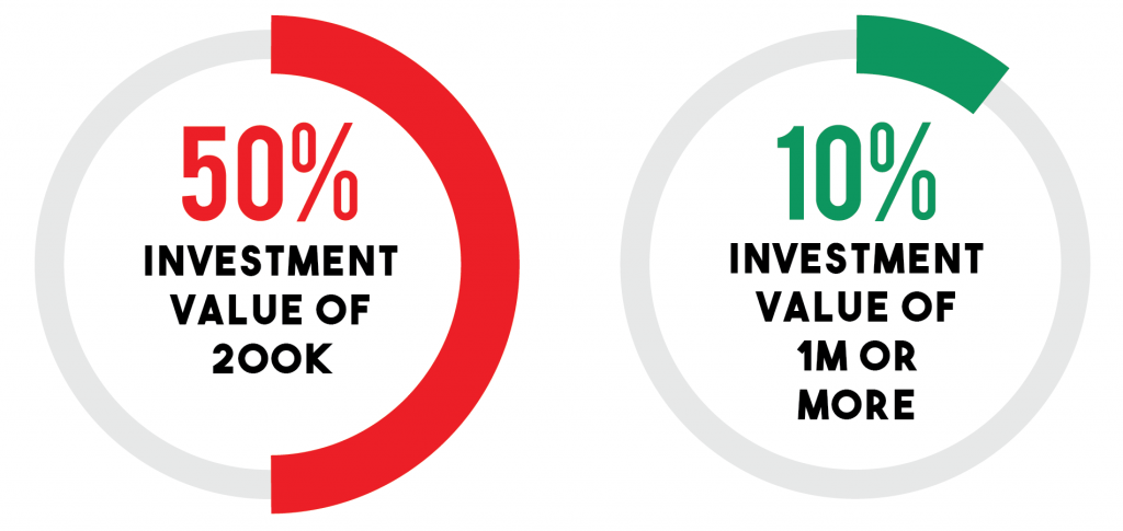 50% of Franchise Investments vs. 10% of Franchise Investments