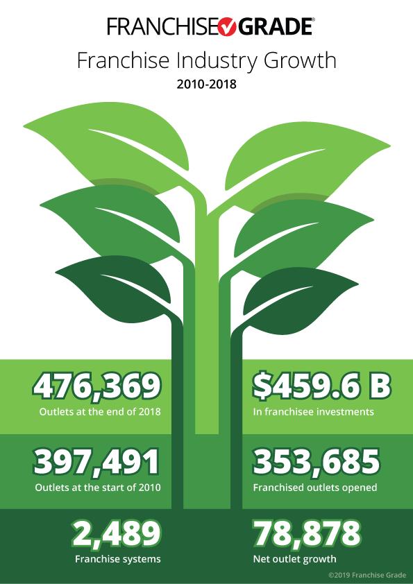 Infographic distinguishing franchise system growth and net franchise system growth
