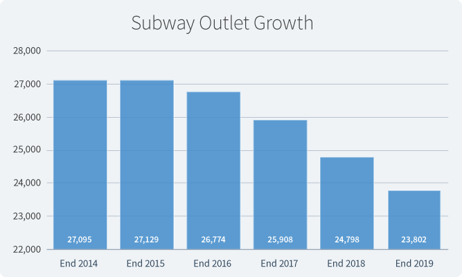 Graph depicting Subway's decline in operating units